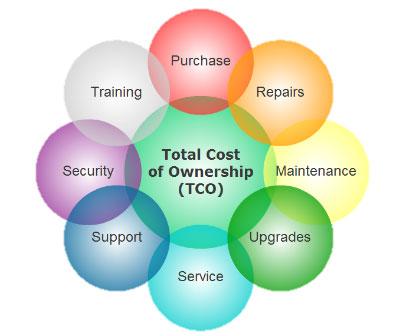 TCO, ROI, kosten calculaties, besparen, i4strategy helpt